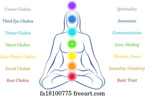 picture about Free Printable Pendulum Charts referred to as Totally free Chakras Artwork Prints and Wall Art FreeArt